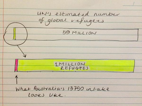 Australian politicans (and again, too many journalists) keep saying Australia is very generous to refugees. I think, at the very least, that claim should be challenged. For a country as wealthy, spacious, and multicultural as Australia to only have an annual intake of 13750... well I thought it needed a fancy diagram for perspective.