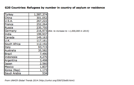 Australia is a member of the G20, which makes it one of the biggest economies int he world, and certainly one of the wealthiest in the world. I wondered how it and other countries are at taking in refugees, so made this table.